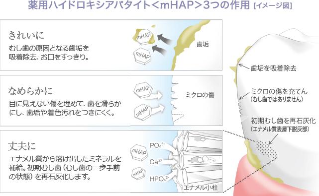 薬用ハイドロキシアパタイト<mHAP>3つの作用
